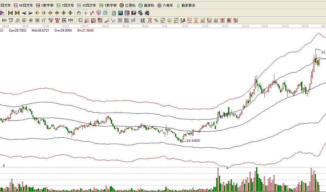 当市场的恐慌暴跌或长期下跌即将结束时,投资者