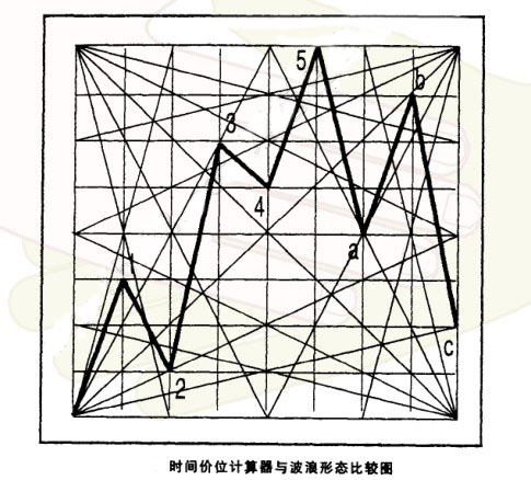 江恩时间四方形