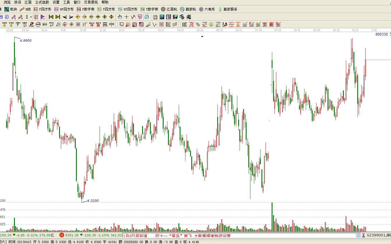 天通股份(600330):短期非市场热点,走势滞后指数;从交易情